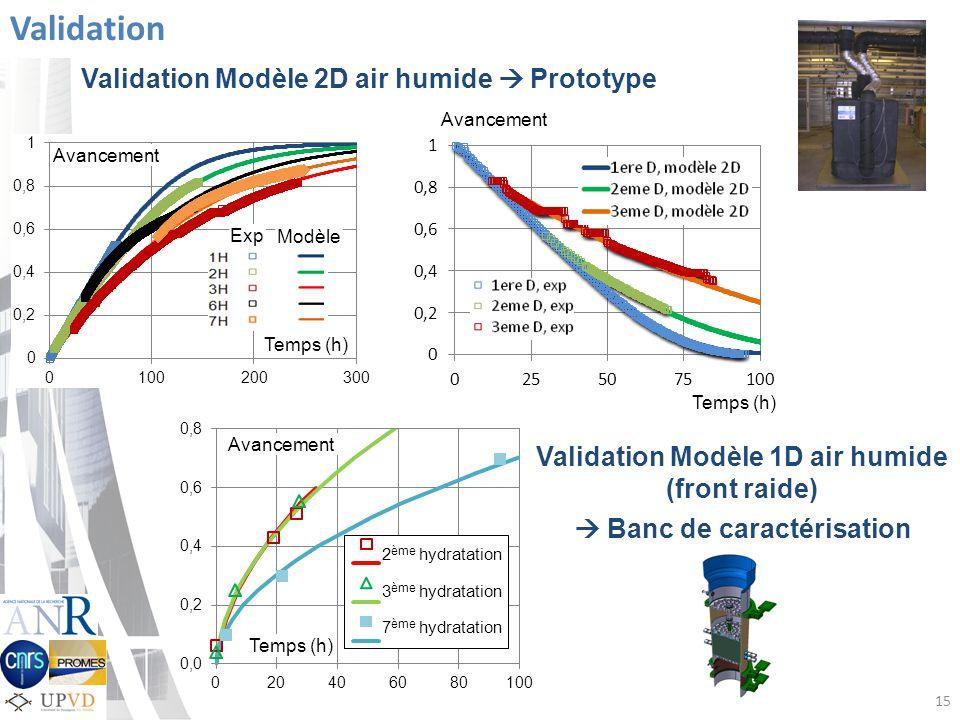 15 Temps (h) Avancement Validation Avancement 2 ème hydratation 3 ème hydratation 7 ème hydratation Temps (h) Avancement Validation Modèle 2D air humide Prototype Validation Modèle 1D air humide (front raide) Banc de caractérisation Exp Modèle