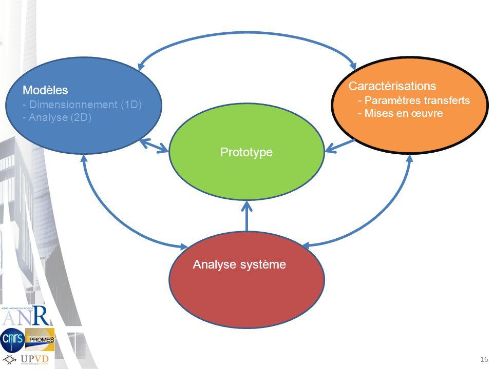 16 Caractérisations - Paramètres transferts - Mises en œuvre Prototype Analyse système Modèles - Dimensionnement (1D) - Analyse (2D)
