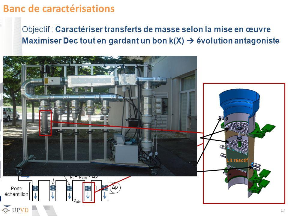 p atm T Porte échantillon Batterie chaude Humidificateur / Déshumidificateur Lit poreux réactif ΔpΔp p t = p atm + Δp Ventilateur Δp = 500 Pa = 600 m 3.h -1 17 Banc de caractérisations Objectif : Caractériser transferts de masse selon la mise en œuvre Maximiser Dec tout en gardant un bon k(X) évolution antagoniste - Mesure perméabilité en cours de réaction (k(X)) Débit traversant léchantillon Δp aux bornes de léchantillon - Mesure avancement de la réaction Evolution de la masse de léchantillon Supports perforés Lit réactif Mesure T, p