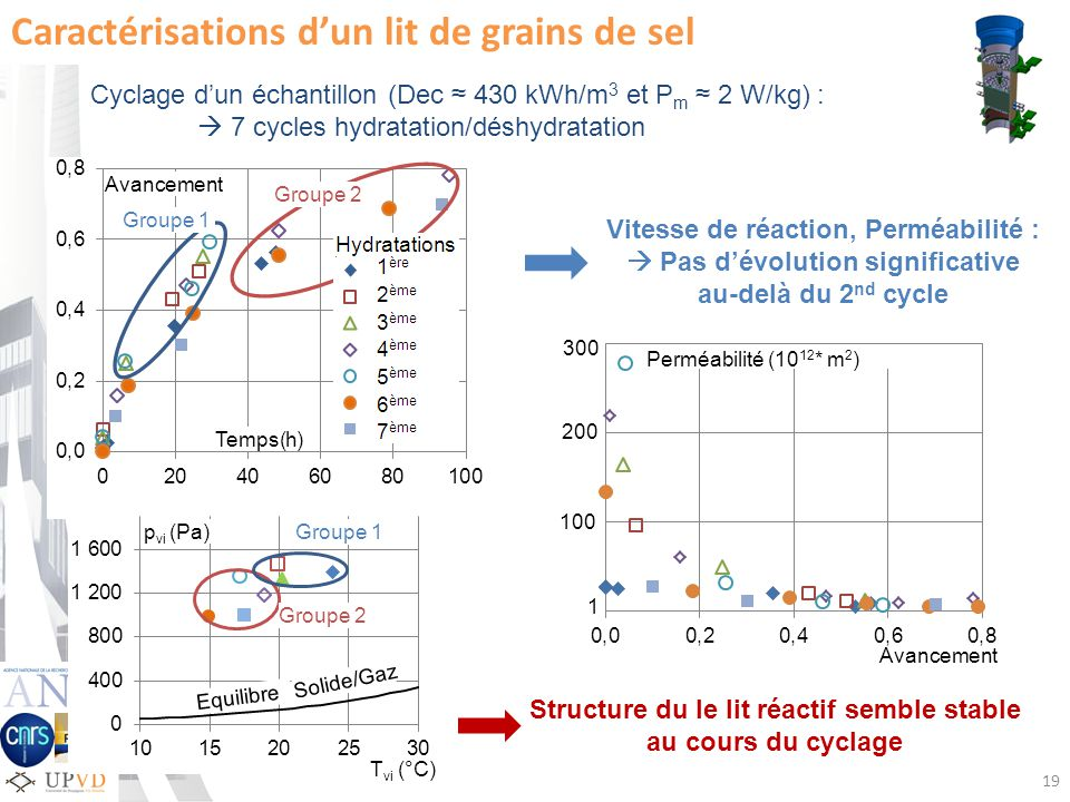 Temps(h) Avancement Cyclage dun échantillon (Dec 430 kWh/m 3 et P m 2 W/kg) : 7 cycles hydratation/déshydratation Caractérisations dun lit de grains de sel Avancement Perméabilité (10 12 * m 2 ) 300 200 100 1 Vitesse de réaction, Perméabilité : Pas dévolution significative au-delà du 2 nd cycle Structure du le lit réactif semble stable au cours du cyclage 19 p vi (Pa)Groupe 1 Groupe 2 T vi (°C) Equilibre Solide/Gaz Groupe 1 Groupe 2