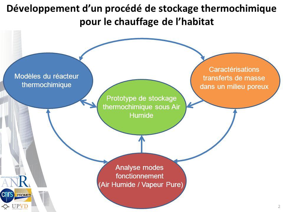2 Développement dun procédé de stockage thermochimique pour le chauffage de lhabitat Caractérisations transferts de masse dans un milieu poreux Protot