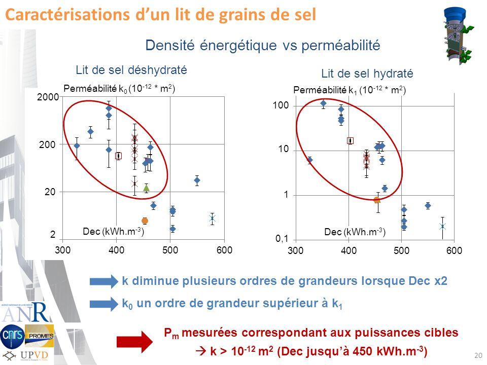 Densité énergétique vs perméabilité Perméabilité k 0 (10 -12 * m 2 ) 2000 200 20 2 100 10 1 0,1 Perméabilité k 1 (10 -12 * m 2 ) Dec (kWh.m -3 ) 20 Caractérisations dun lit de grains de sel Lit de sel déshydraté Lit de sel hydraté k diminue plusieurs ordres de grandeurs lorsque Dec x2 k 0 un ordre de grandeur supérieur à k 1 P m mesurées correspondant aux puissances cibles k > 10 -12 m 2 (Dec jusquà 450 kWh.m -3 )