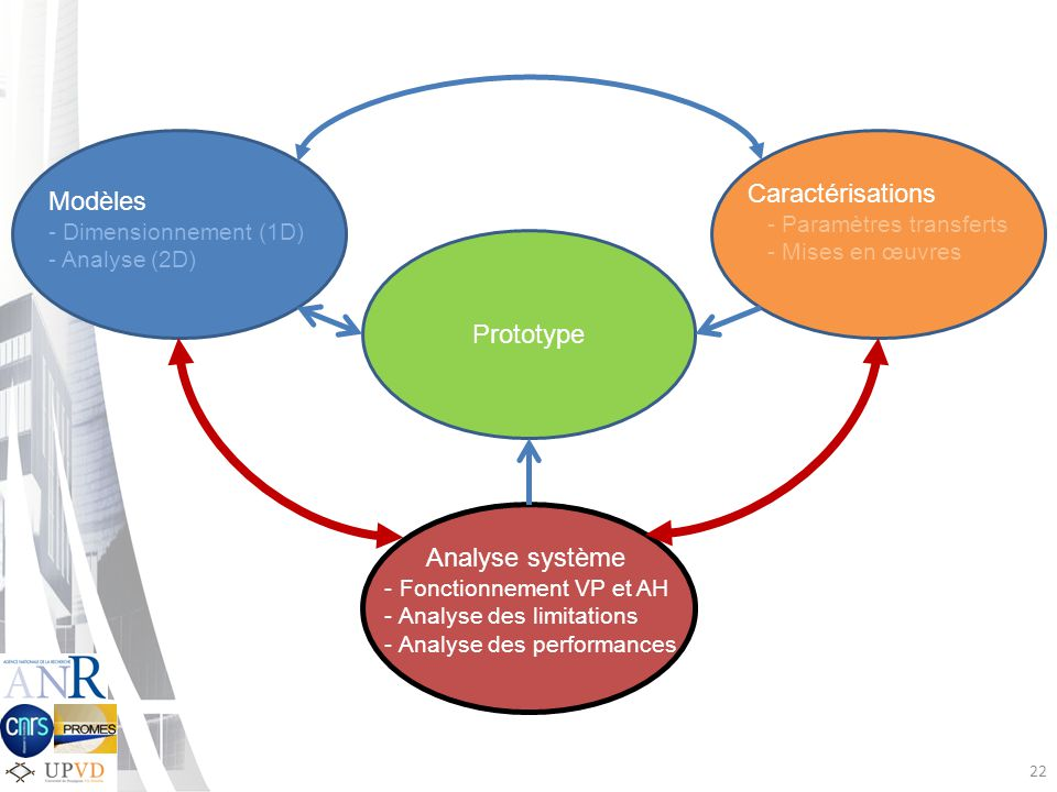 22 Prototype Analyse système - Fonctionnement VP et AH - Analyse des limitations - Analyse des performances Caractérisations - Paramètres transferts - Mises en œuvres Modèles - Dimensionnement (1D) - Analyse (2D)
