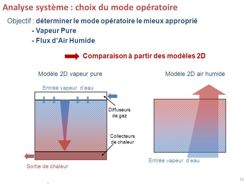 23 Analyse système : choix du mode opératoire Objectif : déterminer le mode opératoire le mieux approprié - Vapeur Pure - Flux dAir Humide Collecteurs de chaleur Diffuseurs de gaz Entrée vapeur deau Sortie de chaleur Entrée vapeur deau Modèle 2D air humideModèle 2D vapeur pure Comparaison à partir des modèles 2D