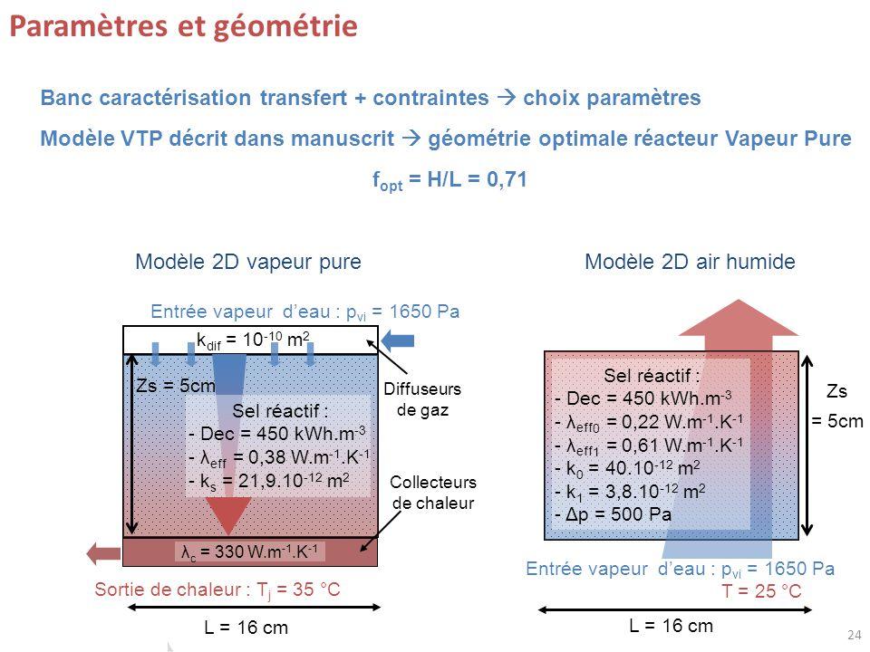 24 Paramètres et géométrie Collecteurs de chaleur Diffuseurs de gaz λ c = 330 W.m -1.K -1 k dif = 10 -10 m 2 Sel réactif : - Dec = 450 kWh.m -3 - λ eff = 0,38 W.m -1.K -1 - k s = 21,9.10 -12 m 2 Entrée vapeur deau : p vi = 1650 Pa Sortie de chaleur : T j = 35 °C Entrée vapeur deau : p vi = 1650 Pa T = 25 °C Sel réactif : - Dec = 450 kWh.m -3 - λ eff 0 = 0,22 W.m -1.K -1 - λ eff 1 = 0,61 W.m -1.K -1 - k 0 = 40.10 -12 m 2 - k 1 = 3,8.10 -12 m 2 - Δp = 500 Pa Modèle 2D air humideModèle 2D vapeur pure Banc caractérisation transfert + contraintes choix paramètres Modèle VTP décrit dans manuscrit géométrie optimale réacteur Vapeur Pure f opt = H/L = 0,71 L = 16 cm Zs = 5cm L = 16 cm Zs = 5cm