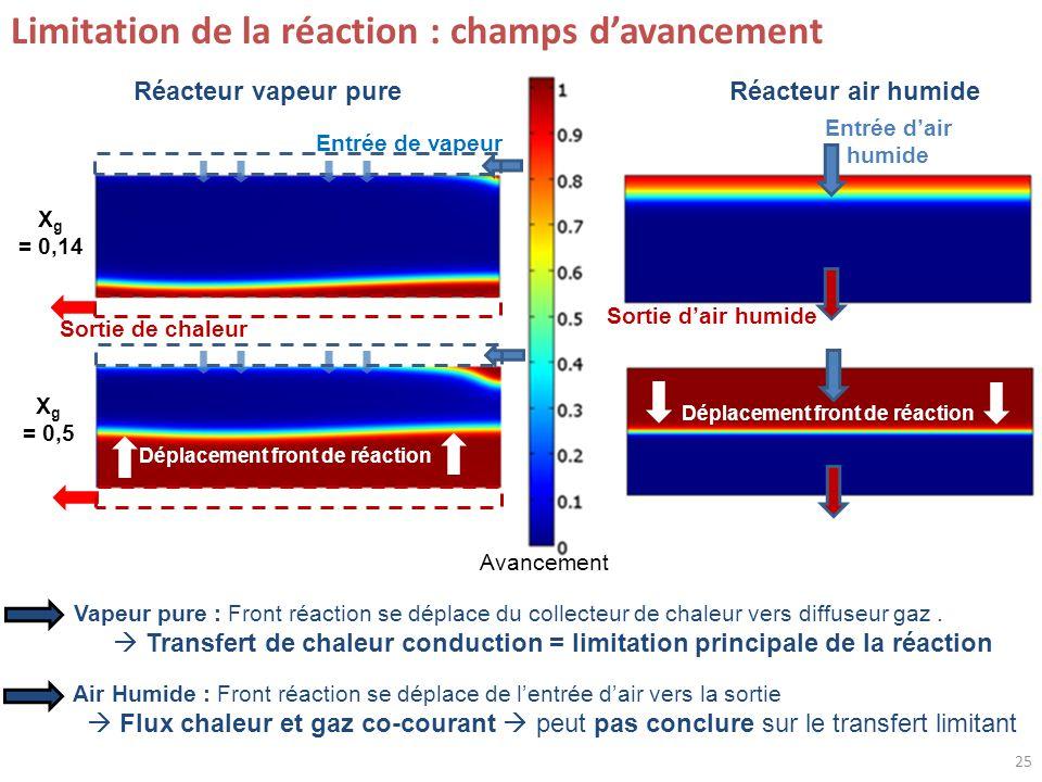25 Limitation de la réaction : champs davancement Entrée dair humide Entrée de vapeur Sortie de chaleur X g = 0,14 Déplacement front de réaction Réacteur air humideRéacteur vapeur pure Vapeur pure : Front réaction se déplace du collecteur de chaleur vers diffuseur gaz.