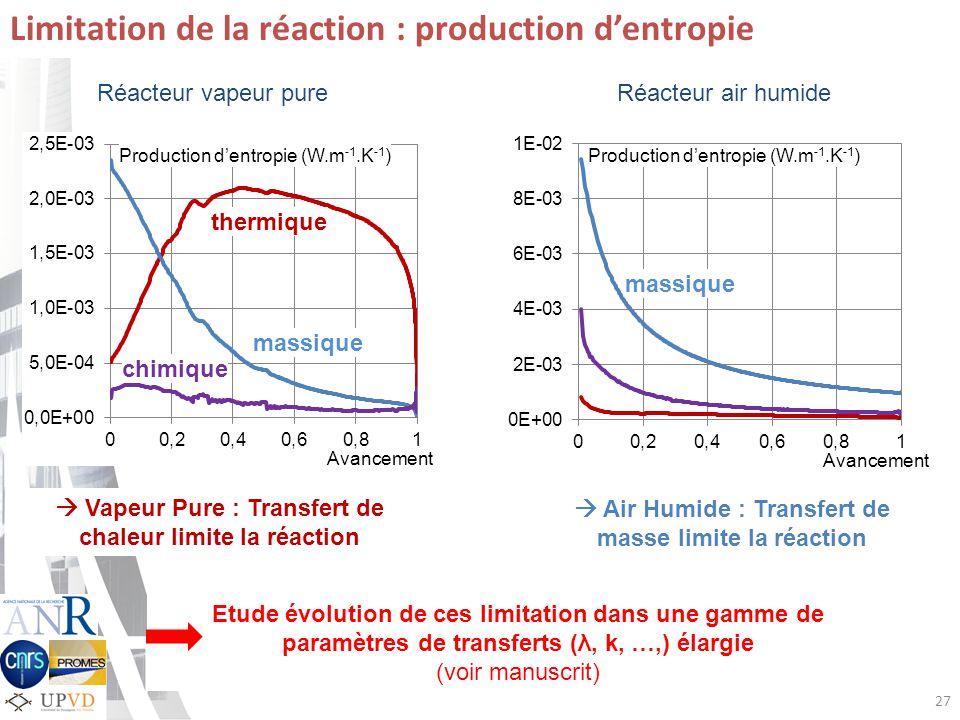 27 Limitation de la réaction : production dentropie Production dentropie (W.m -1.K -1 ) Réacteur air humideRéacteur vapeur pure Vapeur Pure : Transfert de chaleur limite la réaction Air Humide : Transfert de masse limite la réaction massique thermique chimique Avancement Etude évolution de ces limitation dans une gamme de paramètres de transferts (λ, k, …,) élargie (voir manuscrit) massique