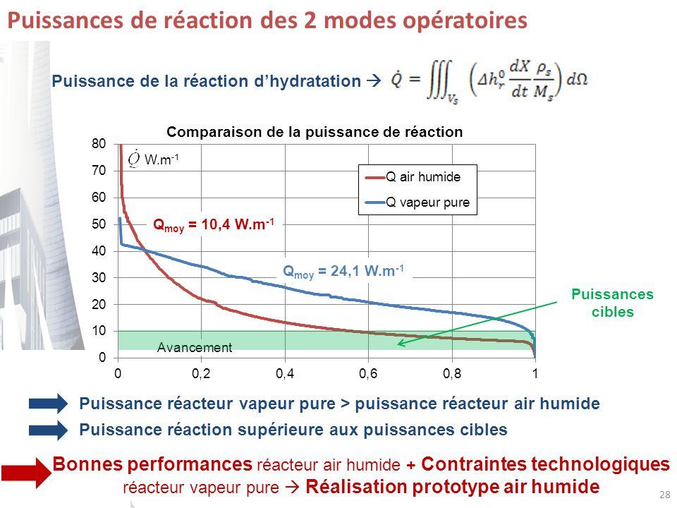 28 W.m -1 Avancement Puissances de réaction des 2 modes opératoires Puissance de la réaction dhydratation Puissance réacteur vapeur pure > puissance r