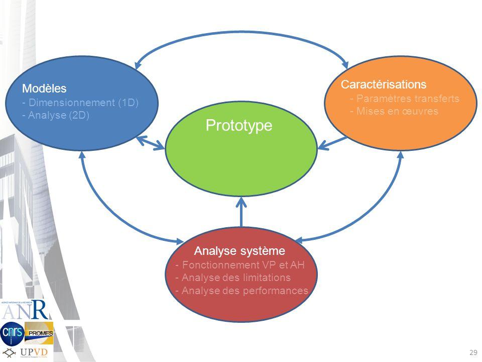 29 Prototype Caractérisations - Paramètres transferts - Mises en œuvres Modèles - Dimensionnement (1D) - Analyse (2D) Analyse système - Fonctionnement VP et AH - Analyse des limitations - Analyse des performances