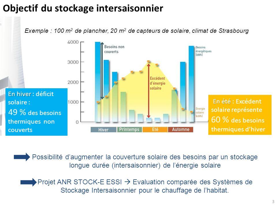 3 Objectif du stockage intersaisonnier Possibilité daugmenter la couverture solaire des besoins par un stockage longue durée (intersaisonnier) de léne