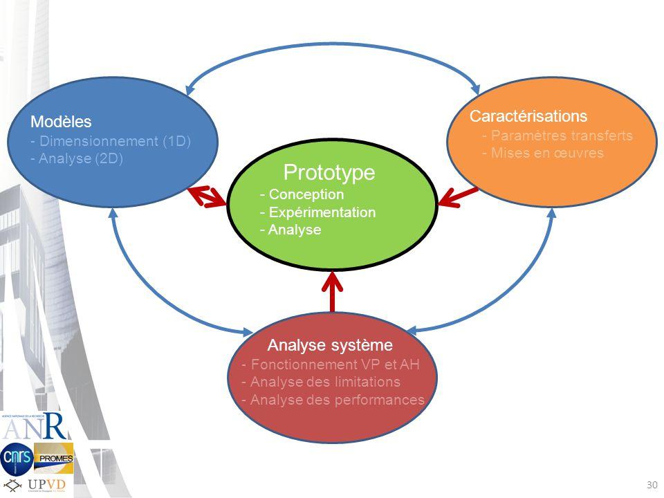30 Prototype - Conception - Expérimentation - Analyse Caractérisations - Paramètres transferts - Mises en œuvres Modèles - Dimensionnement (1D) - Analyse (2D) Analyse système - Fonctionnement VP et AH - Analyse des limitations - Analyse des performances