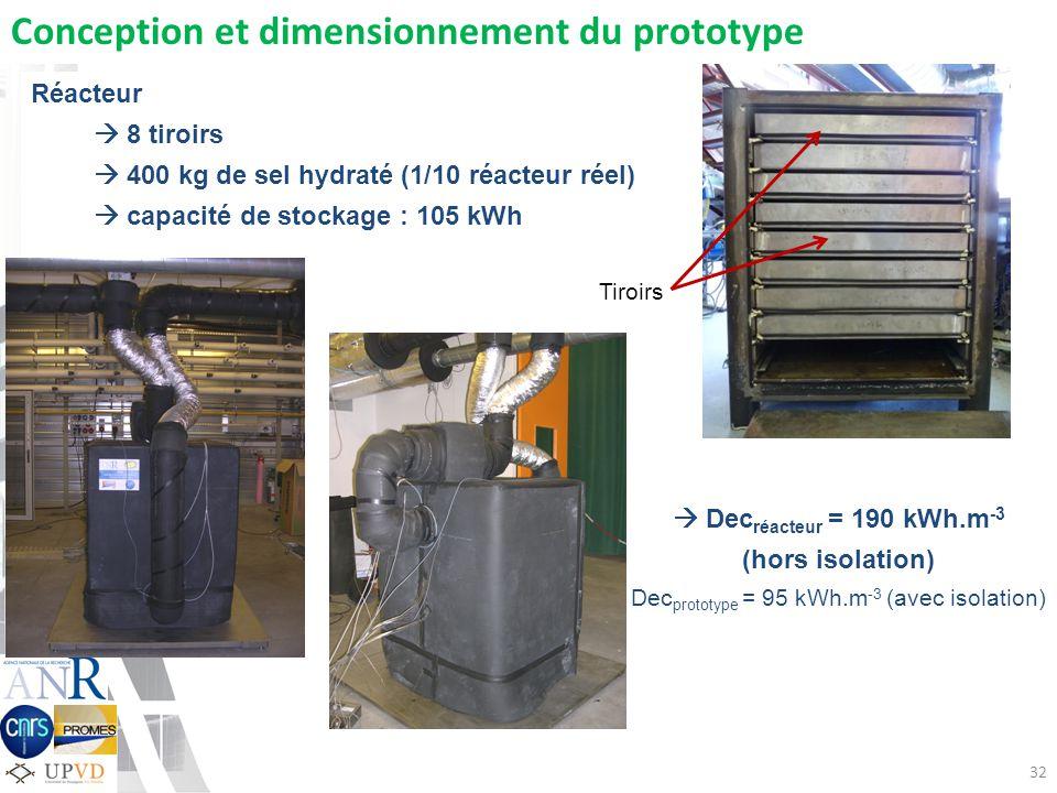 Réacteur 8 tiroirs 400 kg de sel hydraté (1/10 réacteur réel) capacité de stockage : 105 kWh Conception et dimensionnement du prototype 32 Tiroirs Dec réacteur = 190 kWh.m -3 (hors isolation) Dec prototype = 95 kWh.m -3 (avec isolation)