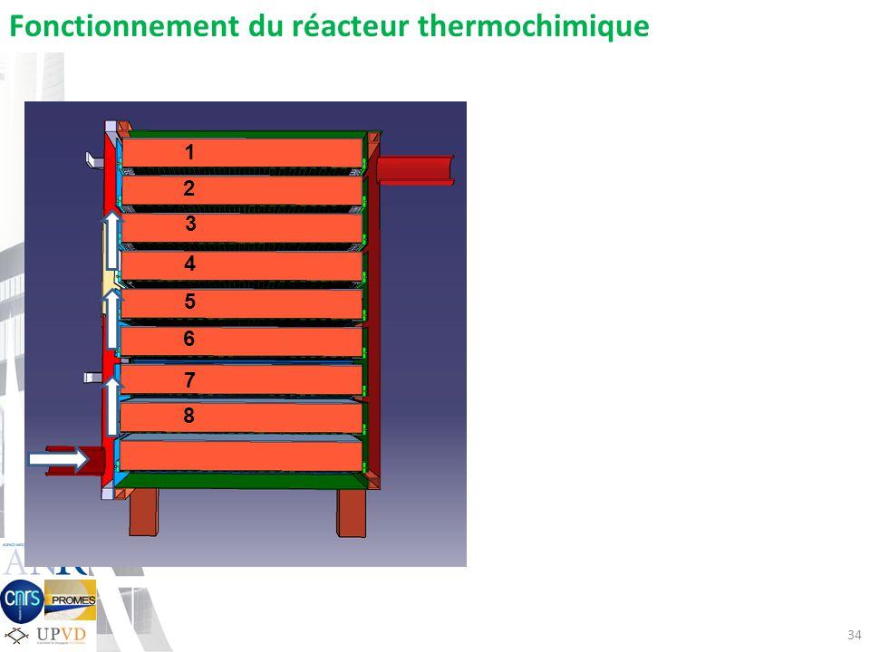 34 Fonctionnement du réacteur thermochimique 1 2 3 4 5 6 7 8