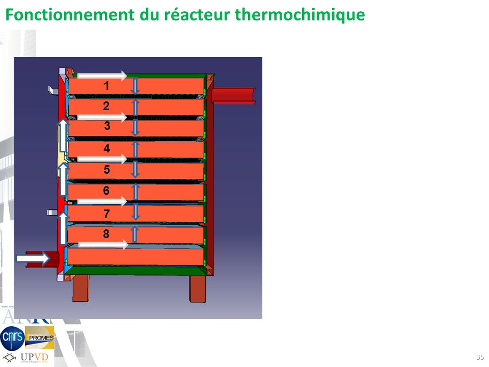 35 Fonctionnement du réacteur thermochimique 1 2 3 4 5 6 7 8