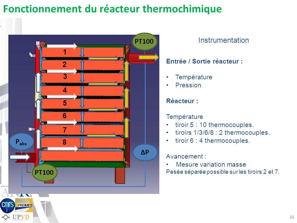 36 P P abs PT100 Fonctionnement du réacteur thermochimique Entrée / Sortie réacteur : Température Pression Réacteur : Température tiroir 5 : 10 thermocouples.