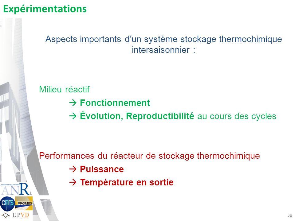 38 Expérimentations Aspects importants dun système stockage thermochimique intersaisonnier : Milieu réactif Fonctionnement Évolution, Reproductibilité