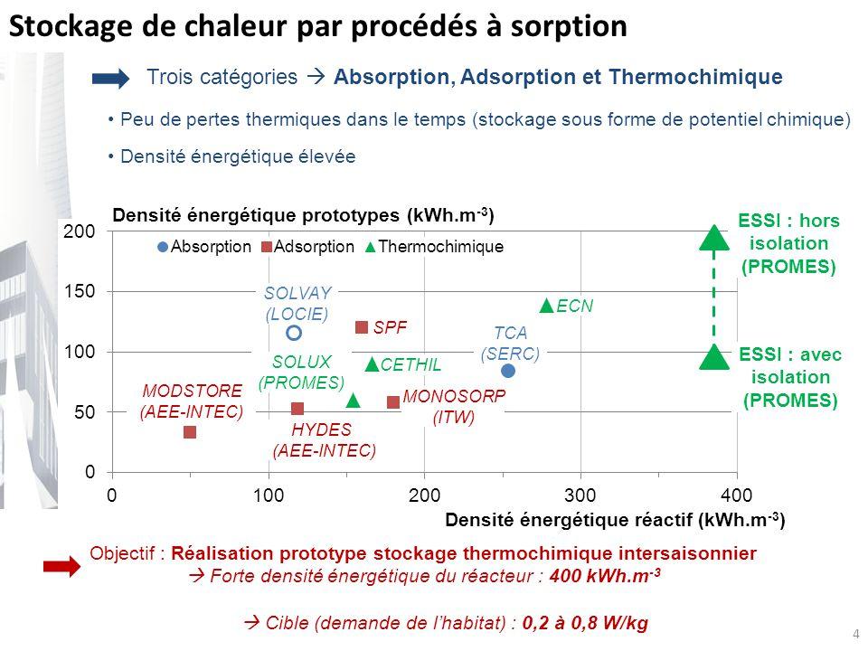 4 Stockage de chaleur par procédés à sorption Densité énergétique prototypes (kWh.m -3 ) ECN CETHIL MONOSORP (ITW) MODSTORE (AEE-INTEC) HYDES (AEE-INTEC) SPF SOLUX (PROMES) TCA (SERC) SOLVAY (LOCIE) ESSI : hors isolation (PROMES) Densité énergétique réactif (kWh.m -3 ) Peu de pertes thermiques dans le temps (stockage sous forme de potentiel chimique) Densité énergétique élevée ESSI : avec isolation (PROMES) Cible (demande de lhabitat) : 0,2 à 0,8 W/kg Trois catégories Absorption, Adsorption et Thermochimique Objectif : Réalisation prototype stockage thermochimique intersaisonnier Forte densité énergétique du réacteur : 400 kWh.m -3