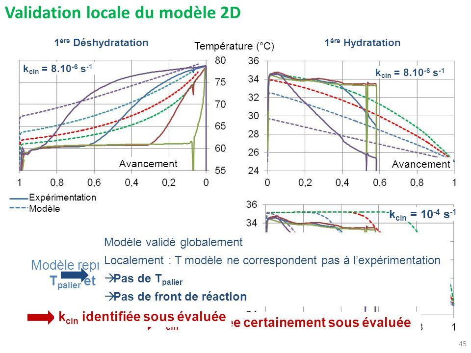 Modèle représente correctement T palier et front de réaction 45 Validation locale du modèle 2D 1 ère Déshydratation1 ère Hydratation Avancement Température (°C) Avancement k cin = 8.10 -6 s -1 k cin = 10 -4 s -1 Modèle validé globalement Localement : T modèle ne correspondent pas à lexpérimentation Pas de T palier Pas de front de réaction Expérimentation Modèle k cin identifiée certainement sous évaluée k cin identifiée sous évaluée