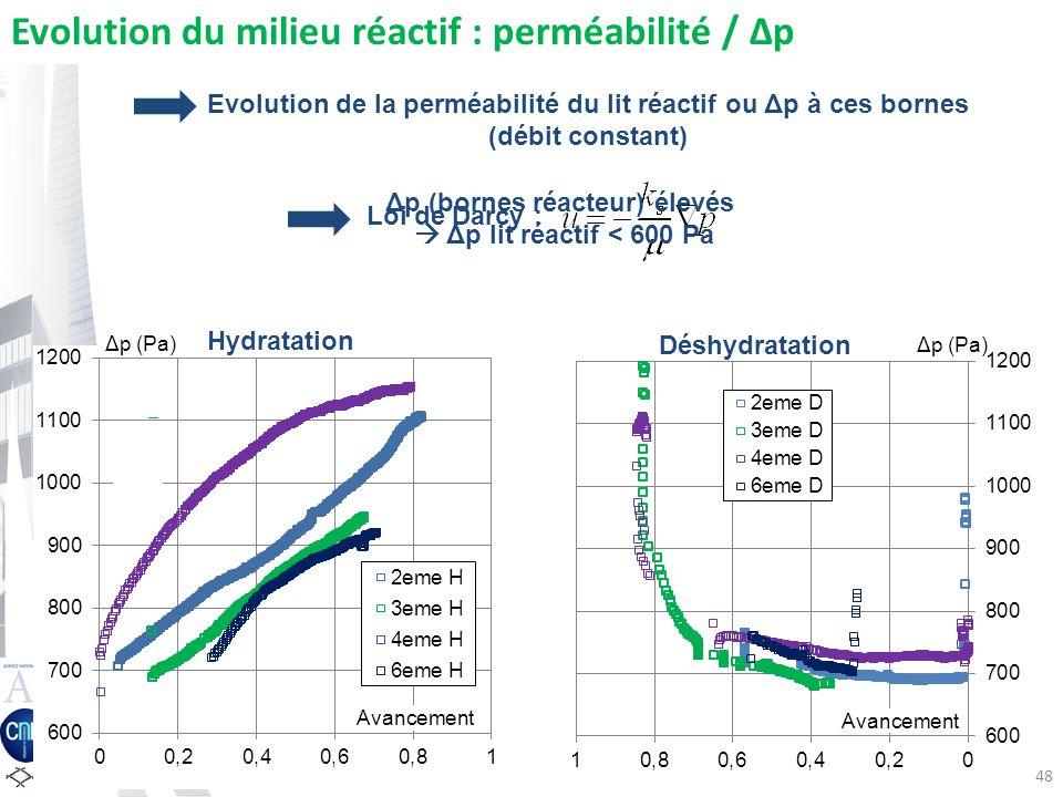 48 Δp (Pa) Avancement Evolution du milieu réactif : perméabilité / Δp Evolution de la perméabilité du lit réactif ou Δp à ces bornes (débit constant) Hydratation Déshydratation Loi de Darcy : Δp (Pa) Δp (bornes réacteur) élevés Δp lit réactif < 600 Pa