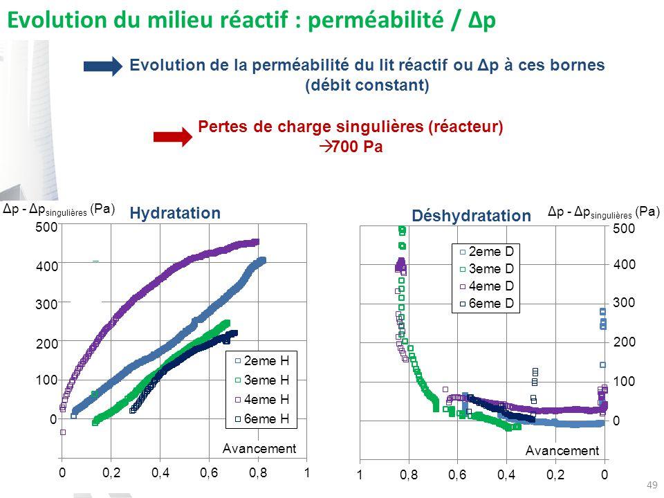 49 Avancement Evolution du milieu réactif : perméabilité / Δp Hydratation Déshydratation 500 400 300 200 100 0 500 400 300 200 100 0 Δp - Δp singulières (Pa) Pertes de charge singulières (réacteur) 700 Pa Evolution de la perméabilité du lit réactif ou Δp à ces bornes (débit constant)