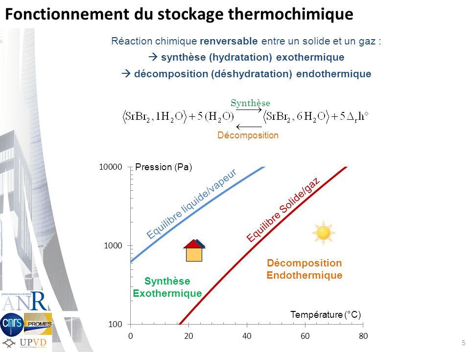 5 Fonctionnement du stockage thermochimique Synthèse Décomposition Réaction chimique renversable entre un solide et un gaz : synthèse (hydratation) exothermique décomposition (déshydratation) endothermique Pression (Pa) Equilibre liquide/vapeur Equilibre Solide/gaz Synthèse Exothermique Décomposition Endothermique Température (°C)