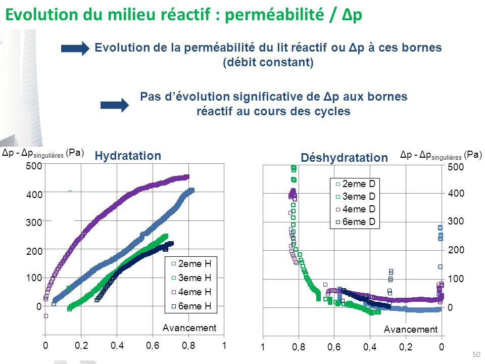 50 Avancement Evolution du milieu réactif : perméabilité / Δp Hydratation Déshydratation 500 400 300 200 100 0 500 400 300 200 100 0 Δp - Δp singulières (Pa) Pas dévolution significative de Δp aux bornes réactif au cours des cycles Evolution de la perméabilité du lit réactif ou Δp à ces bornes (débit constant)