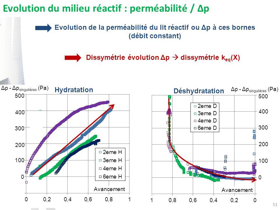 Dissymétrie évolution Δp dissymétrie k eq (X) 51 Avancement Evolution du milieu réactif : perméabilité / Δp Hydratation Déshydratation 500 400 300 200 100 0 500 400 300 200 100 0 Δp - Δp singulières (Pa) Evolution de la perméabilité du lit réactif ou Δp à ces bornes (débit constant)