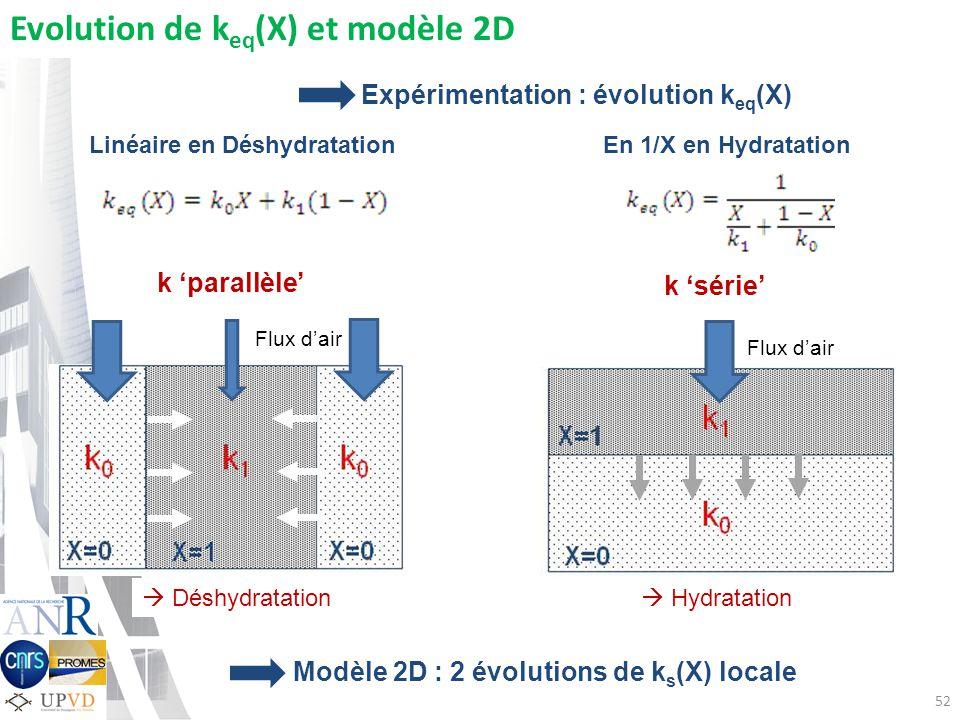 52 Evolution de k eq (X) et modèle 2D k parallèle k série Modèle 2D : 2 évolutions de k s (X) locale Déshydratation Hydratation Flux dair Expérimentation : évolution k eq (X) Linéaire en DéshydratationEn 1/X en Hydratation