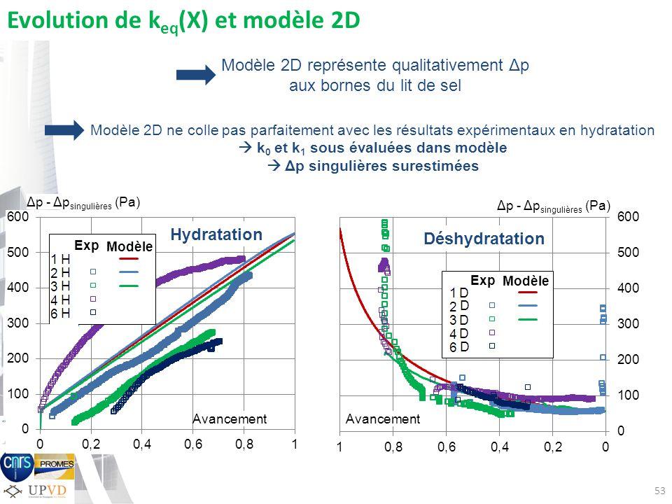 53 Avancement Evolution de k eq (X) et modèle 2D Modèle 2D représente qualitativement Δp aux bornes du lit de sel Modèle 2D ne colle pas parfaitement avec les résultats expérimentaux en hydratation k 0 et k 1 sous évaluées dans modèle Δp singulières surestimées Hydratation Déshydratation Δp - Δp singulières (Pa) Exp Modèle Exp Modèle