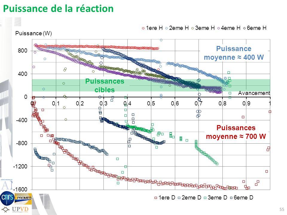 55 Puissance (W) Puissance de la réaction Avancement Puissances cibles Puissance moyenne 400 W Puissances moyenne 700 W