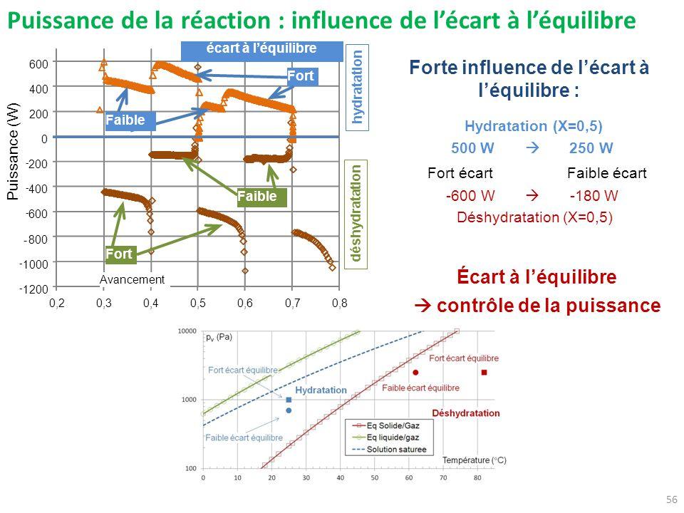 Puissance de la réaction : influence de lécart à léquilibre 56 Forte influence de lécart à léquilibre : Fort écartFaible écart Hydratation (X=0,5) Déshydratation (X=0,5) 500 W 250 W -600 W -180 W Écart à léquilibre contrôle de la puissance