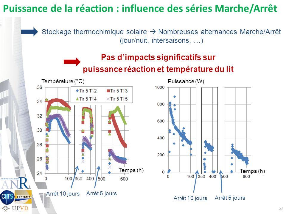 57 Température (°C) Temps (h) Arrêt 10 jours Arrêt 5 jours Puissance (W) Temps (h) Arrêt 10 jours Arrêt 5 jours Puissance de la réaction : influence d