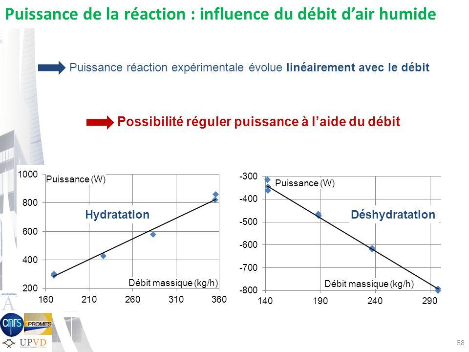 58 Puissance (W) Débit massique (kg/h) Puissance (W) Débit massique (kg/h) Puissance de la réaction : influence du débit dair humide HydratationDéshyd