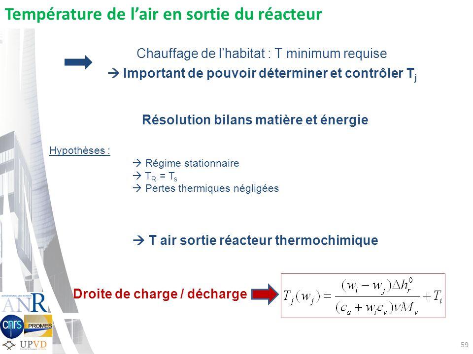 59 Résolution bilans matière et énergie Hypothèses : Régime stationnaire T R = T s Pertes thermiques négligées T air sortie réacteur thermochimique Dr