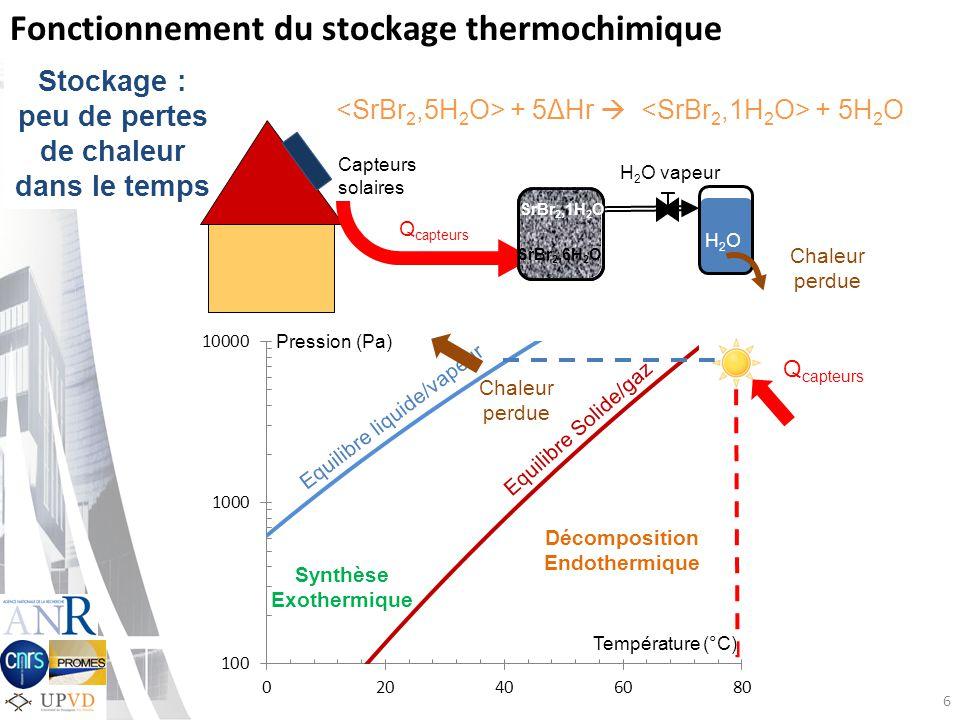 Été Déshydratation Stockage : peu de pertes de chaleur dans le temps 6 Fonctionnement du stockage thermochimique H 2 O vapeur H2OH2O Chaleur perdue Q capteurs Capteurs solaires + 5ΔHr + 5H 2 O Q capteurs SrBr 2,1H 2 O SrBr 2,6H 2 O Equilibre Solide/gaz Equilibre liquide/vapeur Pression (Pa) Chaleur perdue Décomposition Endothermique Synthèse Exothermique Température (°C)