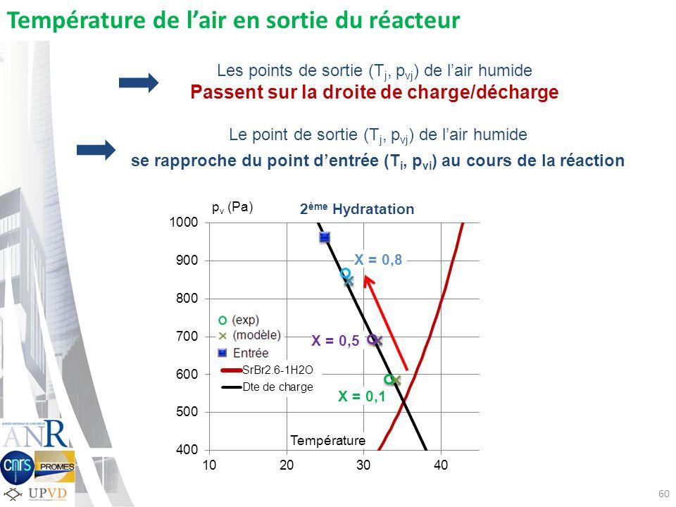 60 X = 0,8 Température de lair en sortie du réacteur p v (Pa) Température X = 0,5 X = 0,1 Les points de sortie (T j, p vj ) de lair humide Passent sur la droite de charge/décharge 2 ème Hydratation Le point de sortie (T j, p vj ) de lair humide se rapproche du point dentrée (T i, p vi ) au cours de la réaction