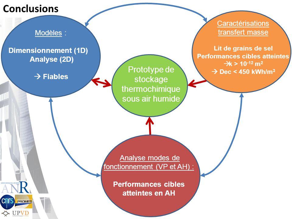 Conclusions Prototype de stockage thermochimique sous air humide Modèles : Dimensionnement (1D) Analyse (2D) Fiables Analyse modes de fonctionnement (