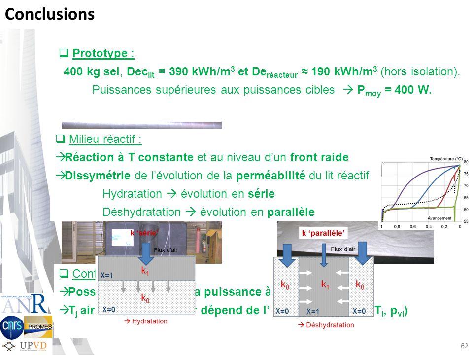 Conclusions Milieu réactif : Réaction à T constante et au niveau dun front raide Dissymétrie de lévolution de la perméabilité du lit réactif Hydratation évolution en série Déshydratation évolution en parallèle Contrôle système : Possibilité de réguler la puissance à laide du débit T j air en sortie réacteur dépend de lécart à léquilibre (T i, p vi ) Prototype : 400 kg sel, Dec lit = 390 kWh/m 3 et De réacteur 190 kWh/m 3 (hors isolation).