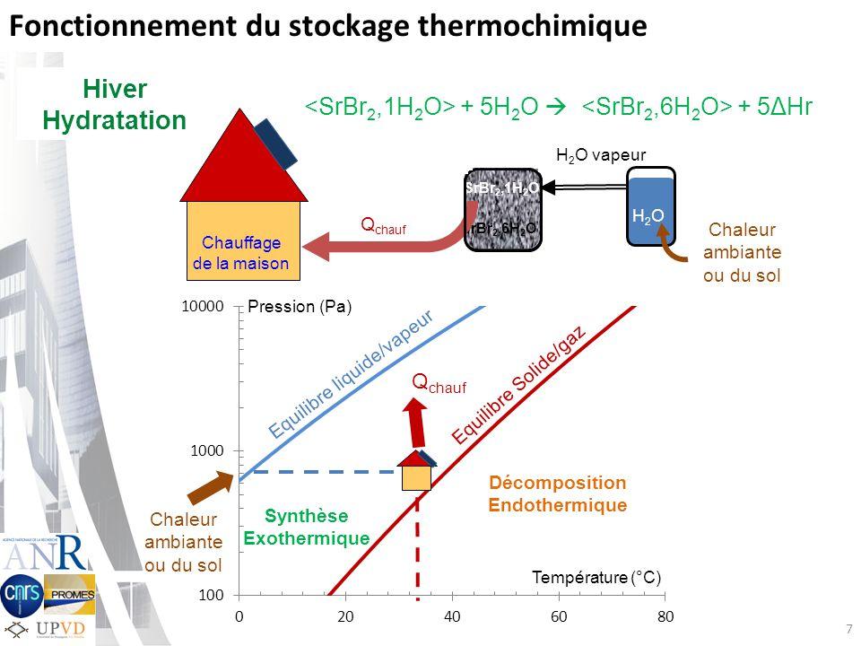 Q chauf 7 Fonctionnement du stockage thermochimique H 2 O vapeur H2OH2O SrBr 2,1H 2 O SrBr 2,6H 2 O Chaleur ambiante ou du sol Q chauf Hiver Hydratation Chauffage de la maison + 5H 2 O + 5ΔHr Equilibre Solide/gaz Equilibre liquide/vapeur Pression (Pa) Chaleur ambiante ou du sol Décomposition Endothermique Synthèse Exothermique Température (°C) H2OH2O