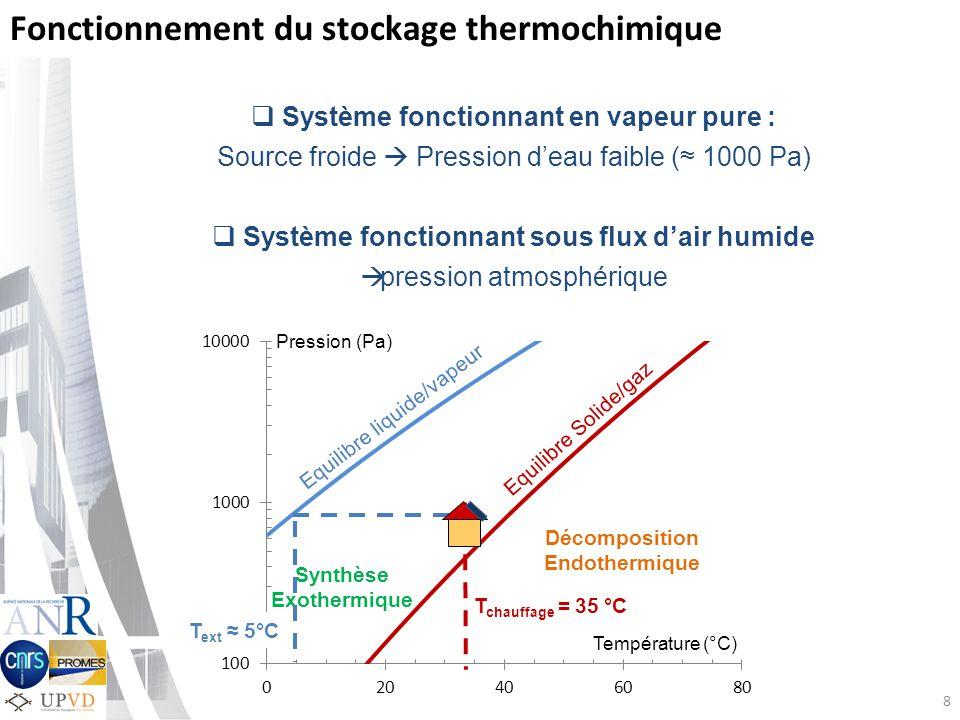 8 Fonctionnement du stockage thermochimique Système fonctionnant en vapeur pure : Source froide Pression deau faible ( 1000 Pa) Système fonctionnant sous flux dair humide pression atmosphérique Température (°C) Pression (Pa) Equilibre liquide/vapeur Equilibre Solide/gaz Décomposition Endothermique Synthèse Exothermique T chauffage = 35 °C T ext 5°C
