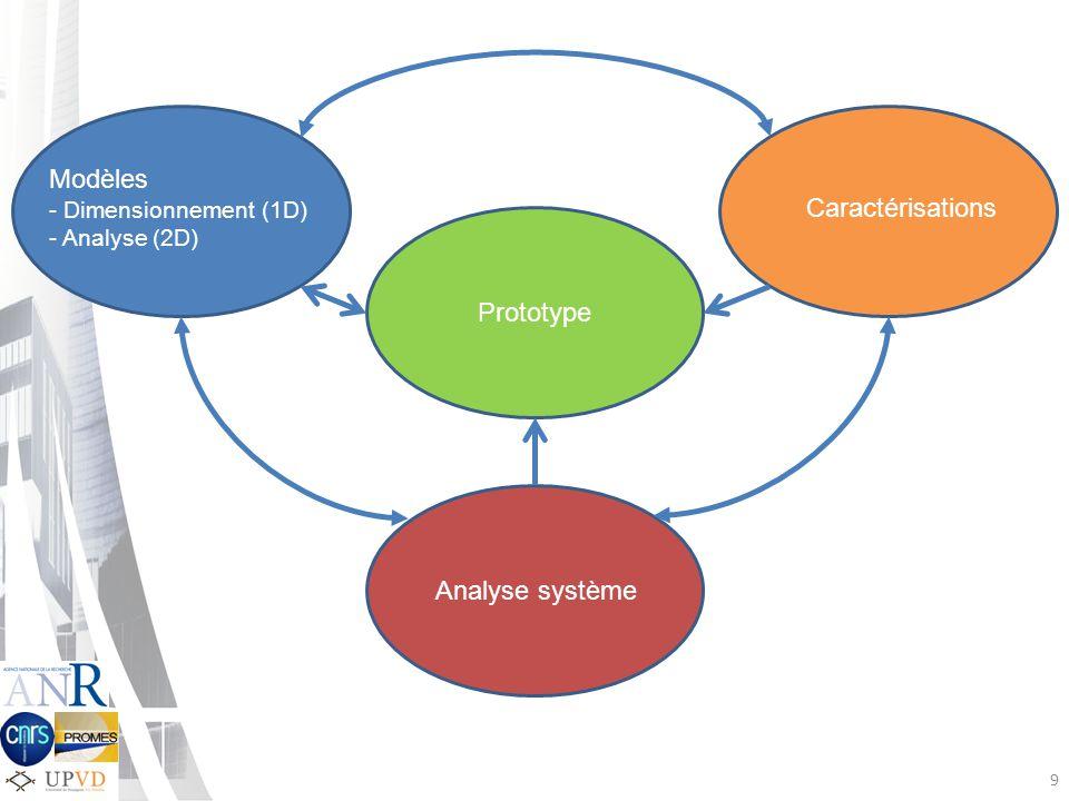 9 Caractérisations Prototype Analyse système Modèles - Dimensionnement (1D) - Analyse (2D)
