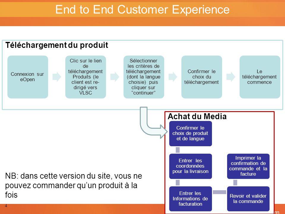 Confirmer le choix de produit et de langue Entrer les coordonnées pour la livraison Entrer les Informations de facturation Revoir et valider la comman