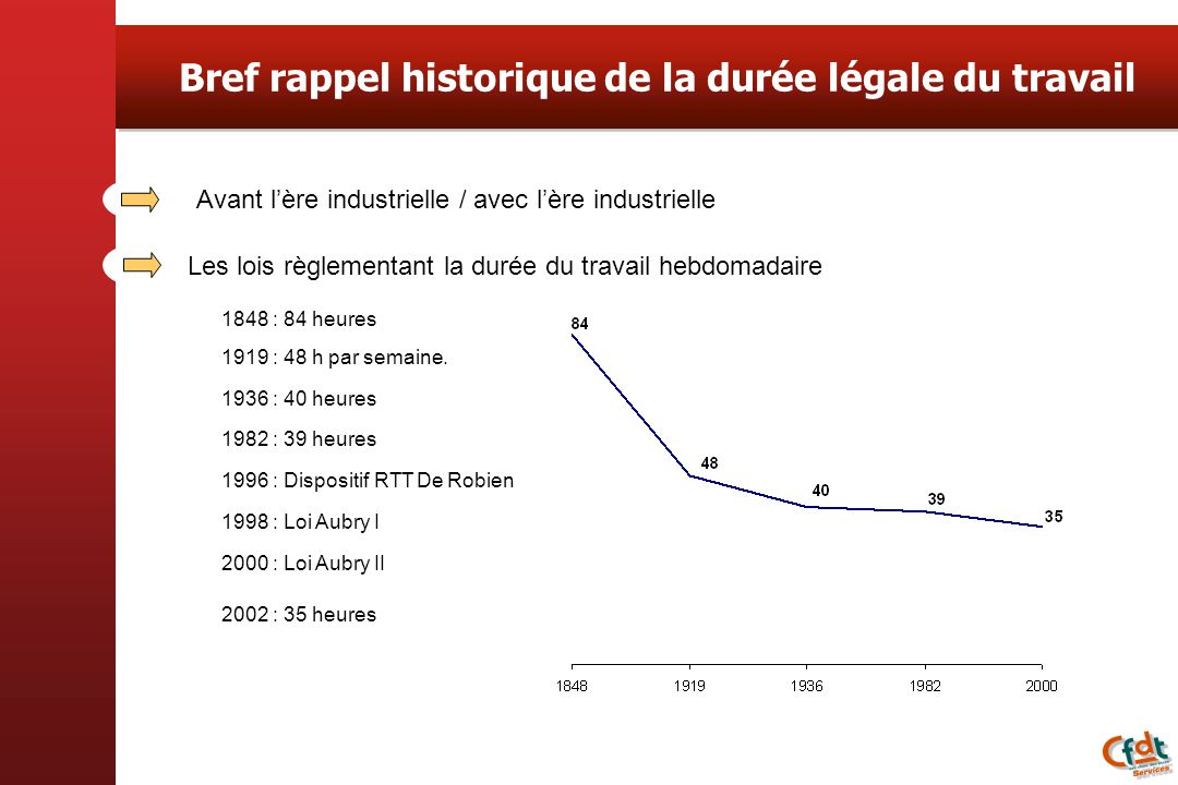 Bref rappel historique de la durée légale du travail 1848 : 84 heures 1936 : 40 heures 1982 : 39 heures 1996 : Dispositif RTT De Robien 1998 : Loi Aubry I 2000 : Loi Aubry II 2002 : 35 heures 1919 : 48 h par semaine.