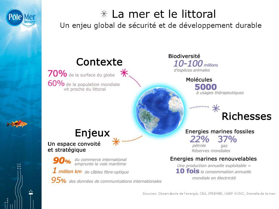 La mer et le littoral Un enjeu global de sécurité et de développement durable Sources: Observatoire de l energie, CEA, IFREMER, UNEP WCMC, Grenelle de la mer