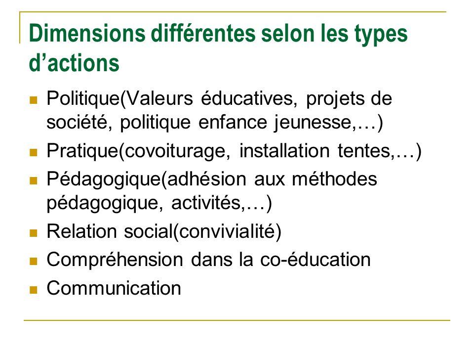 Dimensions différentes selon les types dactions Politique(Valeurs éducatives, projets de société, politique enfance jeunesse,…) Pratique(covoiturage,