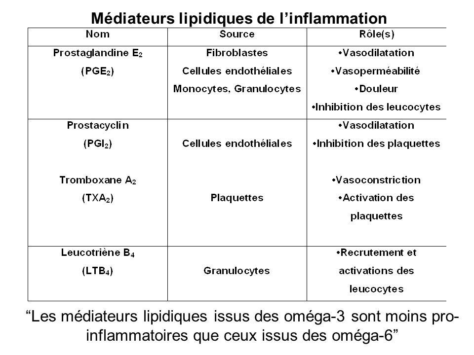 Médiateurs lipidiques de linflammation Les médiateurs lipidiques issus des oméga-3 sont moins pro- inflammatoires que ceux issus des oméga-6