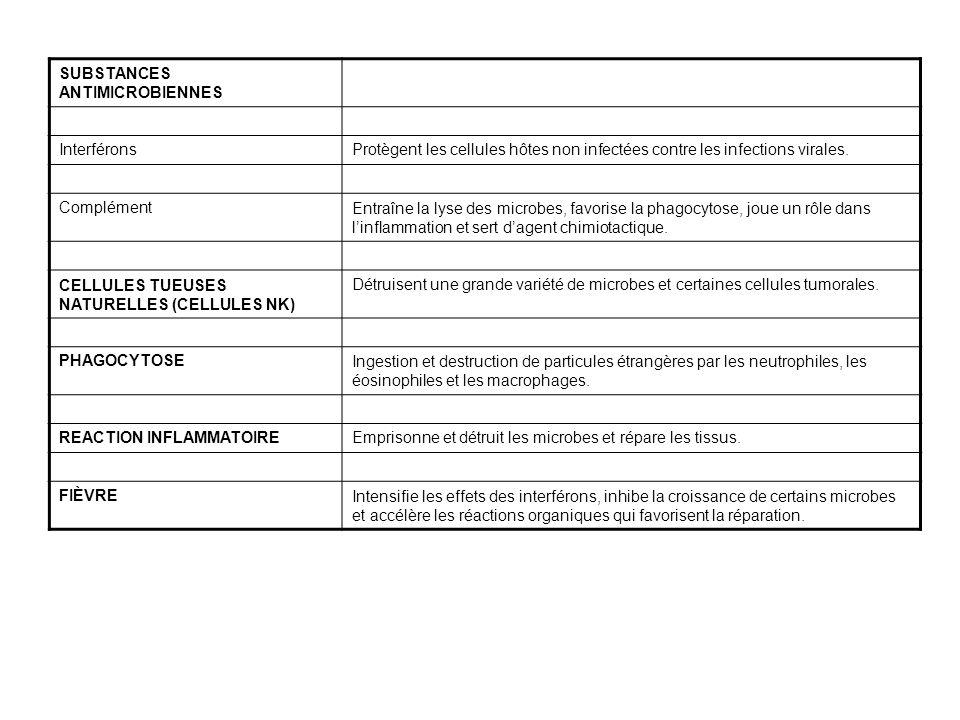 LÉSION DES TISSUS Libération des médiateurs chimiques (histamine, complément, kinines, prostaglandines, etc.) Vasodilatation des artérioles Augmentation de la perméabilité capillaire Fuite de liquides hors des capillaires (formation dexsudat) Hypérémie locale (augmentation du débit sanguin vers le siège de la lésion) ChaleurRougeur Libération de facteurs qui activent la libération des leucocytes Leucocytose (augmentation du nombre de leucocytes dans la circulation sanguine) Migration vers le siège de la lésion Margination (accolement des leucocytes aux parois des capillaires) Diapédèse (passage des leucocytes entre les cellules des parois des capillaires) Élimination des débris de la région infectée Phagocytose des agents pathogènes et des cellules mortes (par les granulocytes neutrophiles puis par les macrophagocytes) Attraction des granulocytes neutrophiles, des monocytes et des lymphocytes dans la région (chimiotactisme) DouleurTuméfaction Fuite des protéines de coagulation Fuite de liquides riches en protéines dans lespace interstitiel Augmentation de loxygène et des nutriments Augmentation de la vitesse du métabolisme due à lélévation de la température Possibilité de réduction temporaire de la mobilité de larticulation Processus de cloisonnement (formation dun caillot qui isole la région infectée) Une plaque de fibrine temporaire forme une structure en vue de la réparation GUÉRISON LÉSION DES TISSUS Libération des médiateurs chimiques (histamine, complément, kinines, prostaglandines, etc.) Vasodilatation des artérioles Augmentation de la perméabilité capillaire Fuite de liquides hors des capillaires (formation dexsudat) Hypérémie locale (augmentation du débit sanguin vers le siège de la lésion) ChaleurRougeur Ralentissement du débit sanguin Libération de facteurs qui activent la libération des leucocytes Leucocytose (augmentation du nombre de leucocytes dans la circulation sanguine) Migration vers le siège de la lésion Margination (accolement des leucocytes aux