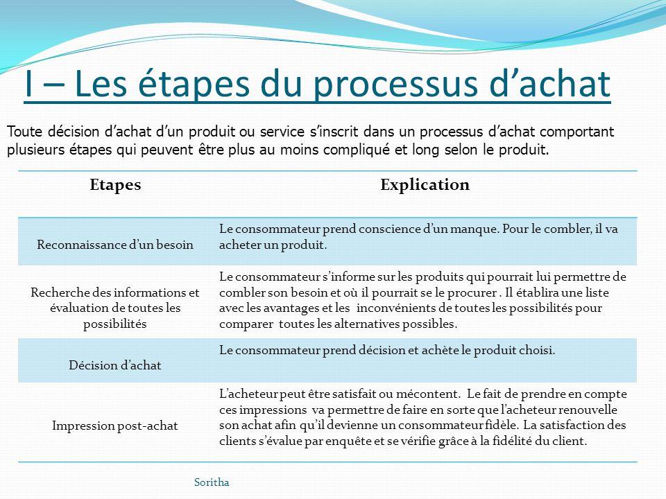 I – Les étapes du processus dachat EtapesExplication Reconnaissance dun besoin Le consommateur prend conscience dun manque. Pour le combler, il va ach