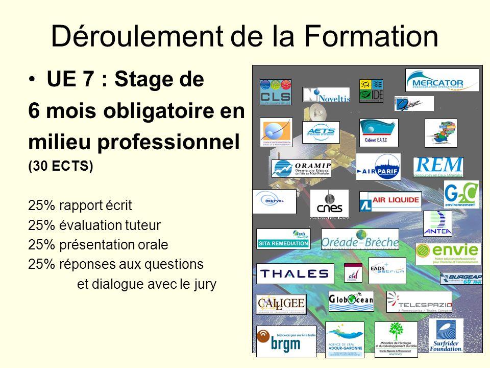 Déroulement de la Formation UE 7 : Stage de 6 mois obligatoire en milieu professionnel (30 ECTS) 25% rapport écrit 25% évaluation tuteur 25% présentat