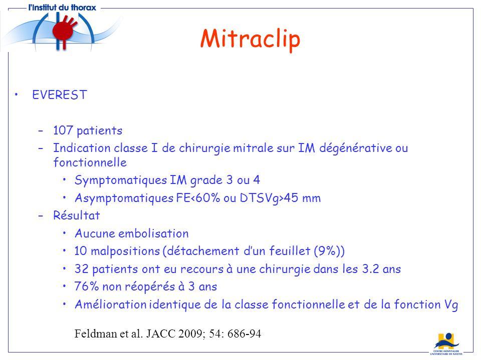 Mitraclip EVEREST –107 patients –Indication classe I de chirurgie mitrale sur IM dégénérative ou fonctionnelle Symptomatiques IM grade 3 ou 4 Asymptom